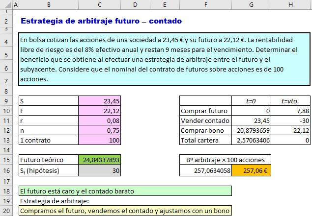 Masterfinanciero Es Arbitraje En El Mercado De Futuros