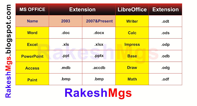 Ms office and LibreOffice Extension