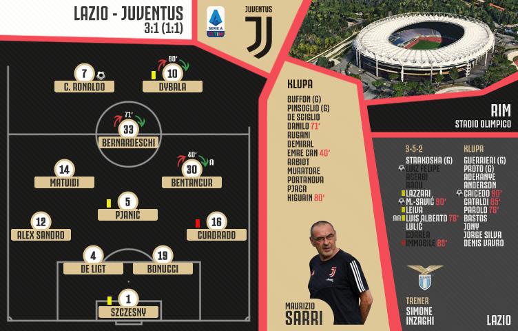 Serie A 2019/20 / 15. kolo / Lazio - Juventus 3:1 (1:1)