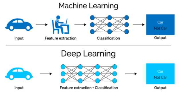 Automatic Feature Extraction in Deep Learning