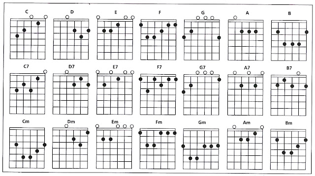 Diagram Akor Gitar