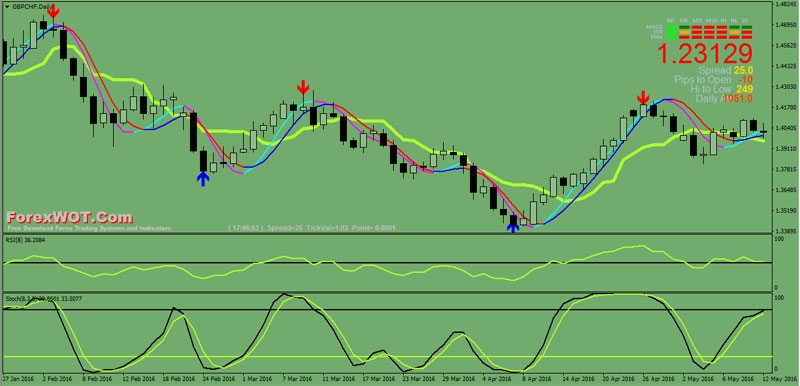 Forex-Stochastic-RSI