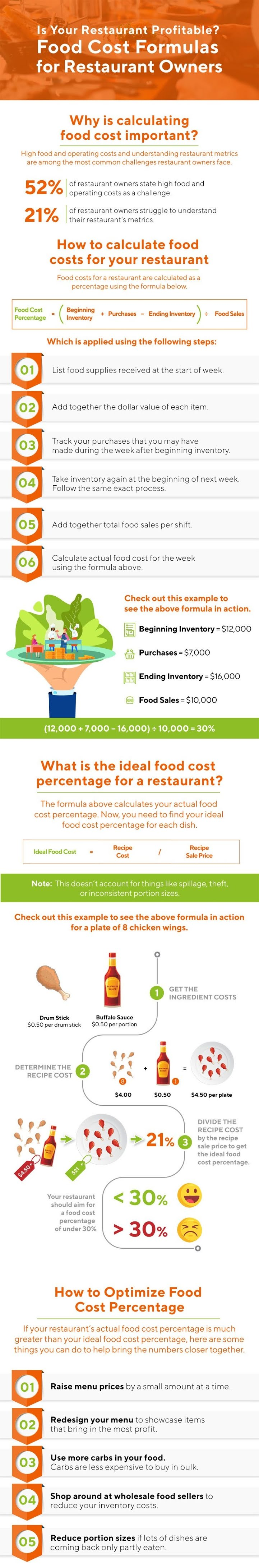 Food Cost Formula – How to Calculate Food Cost Percentage #infographic