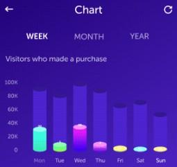 Cara Meningkatkan Pengunjung Website Dengan Cepat