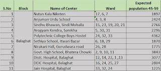 07 अप्रेल को बालाघाट शहर में 11 केन्द्रों पर होगा टीकाकरण