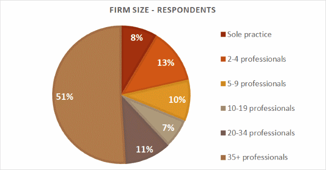 Firm size - respondents