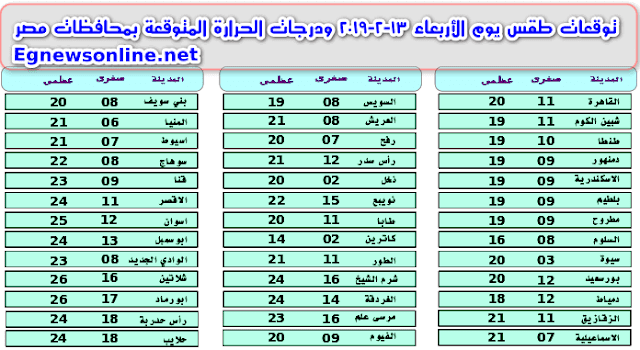 توقعات طقس يوم الأربعاء 13-2-2019 ودرجات الحرارة المتوقعة بمحافظات مصر