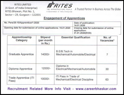 RITES Limited Apprentice Recruitment 2020 Full details, Post Name & Number Of Vacancies, Salary, RITES Limited Recruitment 2020 (Eligibility Criteria), Education Qualification, Age Limit, Application Fee, RITES Limited Vacancy Selection Process and How to apply RITES Limited Recruitment.