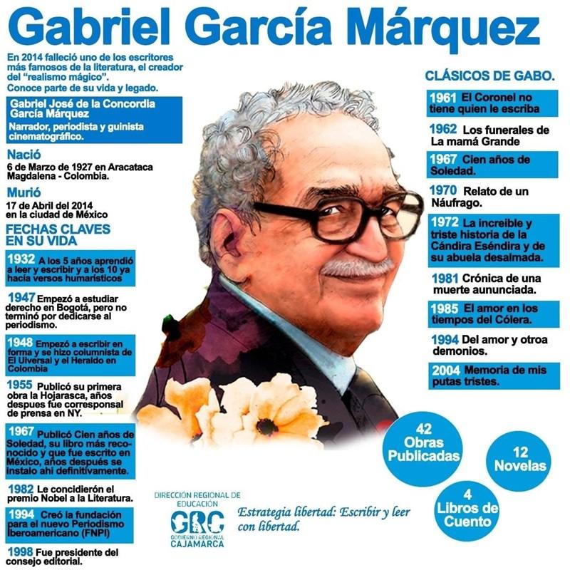infograafía de Gabriel García Márquez