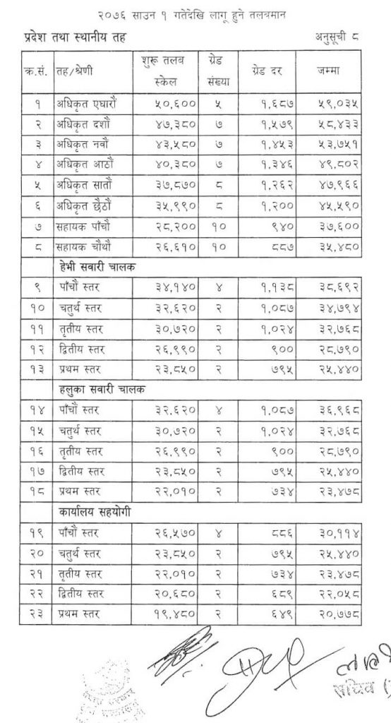 Pradesh Sthaniya Taha New Salary Scale of Nepal Government 2076 (2019)