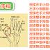 動動手指就能養生(5個手指,6條經脈)