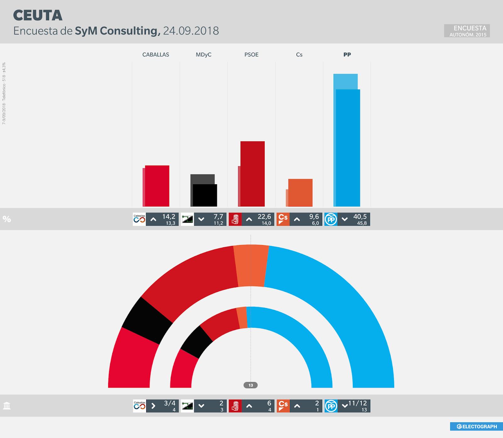 Gráfico de la encuesta para elecciones autonómicas en Ceuta realizada por SyM Consulting en septiembre de 2018