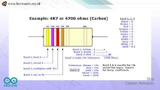 resistor dengan kode warna