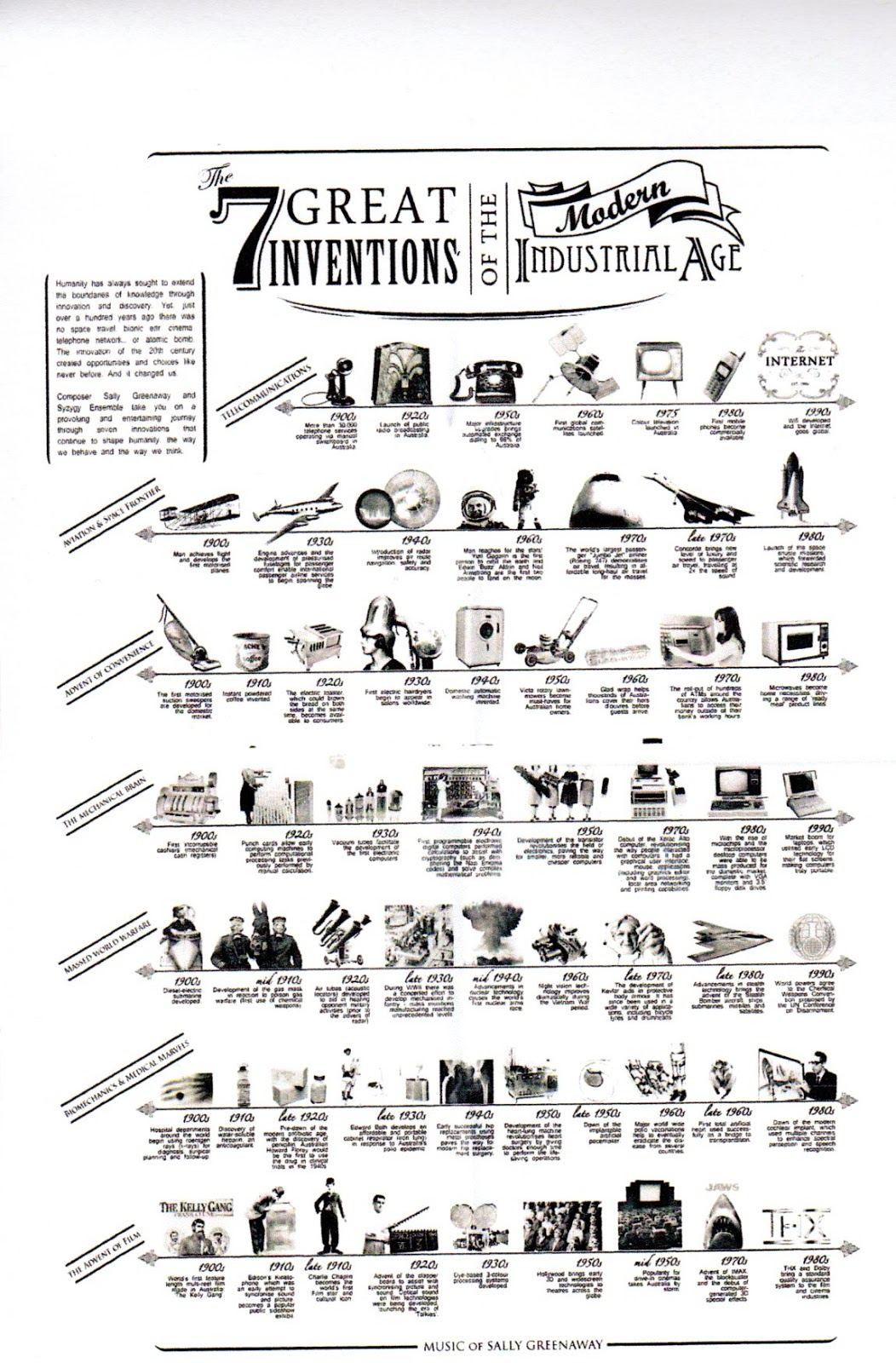 1950 an era of great inventions Here is a list of 20 inventions made in between 1900 and 1910 this was a good decade, from air conditioners to cornflakes to helicopters these .