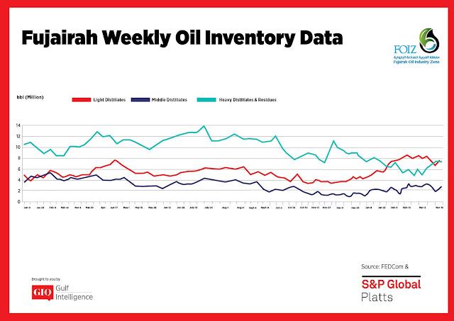 Chart Attribute: Fujairah Weekly Oil Inventory Data (Jan 9, 2017 - Mar 19, 2018) / Source: The Gulf Intelligence