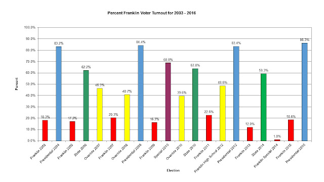 percent Franklin voter turnout for elections from 2003 - 2016