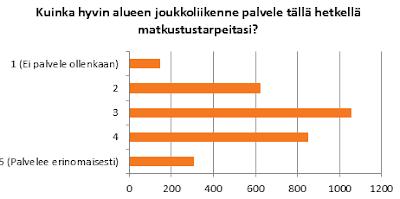 Tyytyväisyyttä alueen joukkoliikenteeseen arvioitiin asteikolla 1-5. 1 on huonoin ja 5 paras. Suurin osa vastasi 3, keskiarvo hieman yli kolmen.