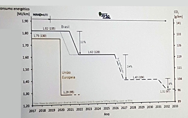 Metas de eficiência energética - Brasil - ROTA 2030