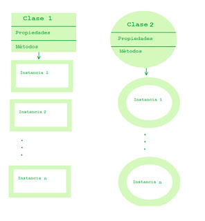 principios programación orientada a objetos