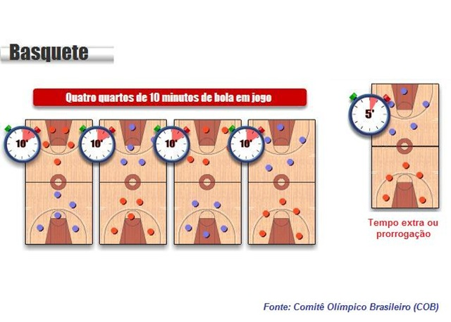 7ec295be41 O time vencedor é o que fizer o maior número de pontos ao final do tempo de  jogo. Uma partida é composta por quatro períodos de 10 minutos.
