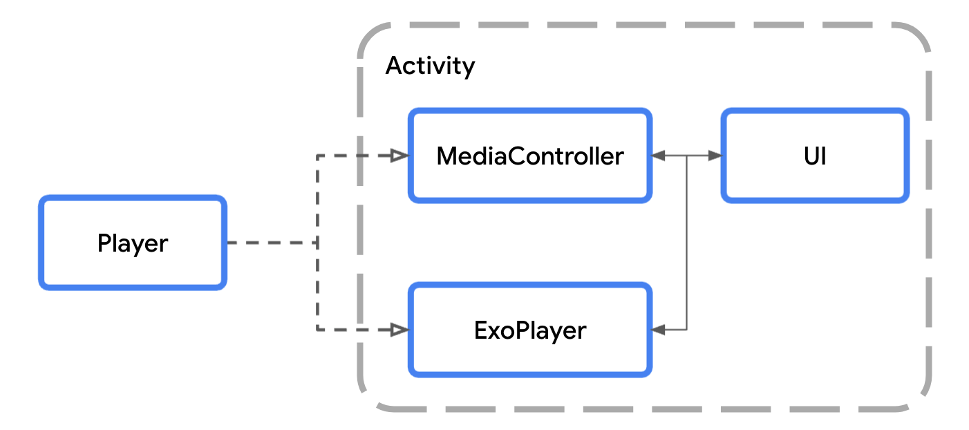 Diagram showing how MediaController and ExoPlayer implement the Player interface and can be used to communicate with UI components, like StyledPlayerView