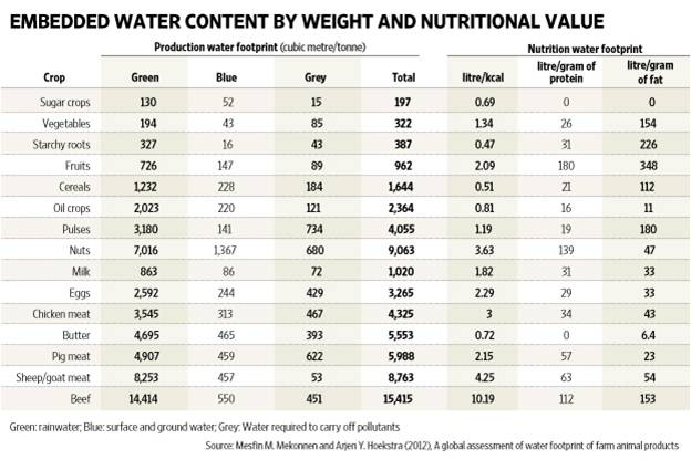 Embedded Water Content by Weight and Nutritional Value