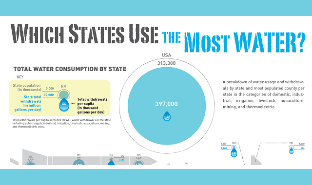 Which States Use the Most Water?