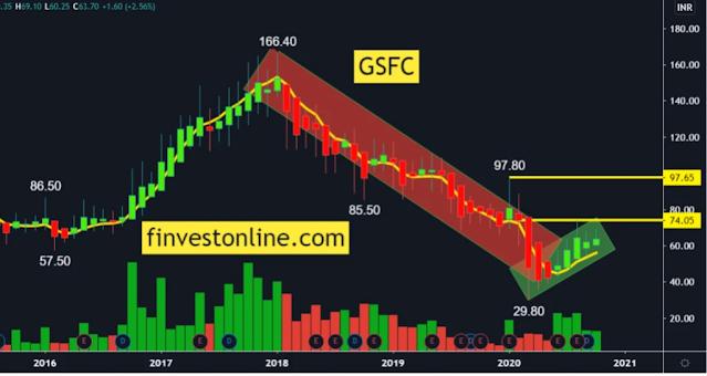 GSFC, finvestonline.com