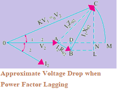 Total Approximate Voltage Drop of a  Transformer at Lagging Power Factor