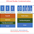 Docker Containers Vs Virtual Machines VMs