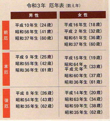60 何 歳 昭和 年 生まれ 1967年(昭和42年)生まれの年齢早見表|西暦や元号から今何歳?を計算
