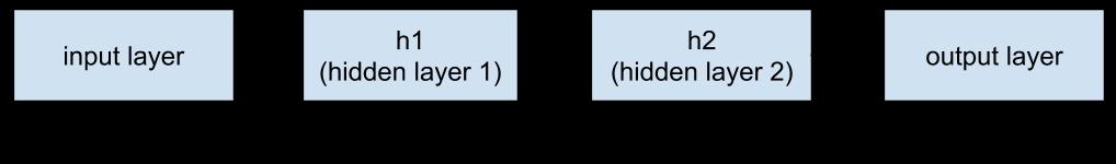 - image1 - Creating Custom Estimators in TensorFlow