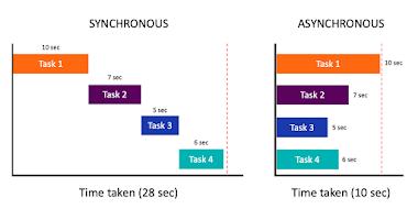 Asynchronous JavaScript - Introduction