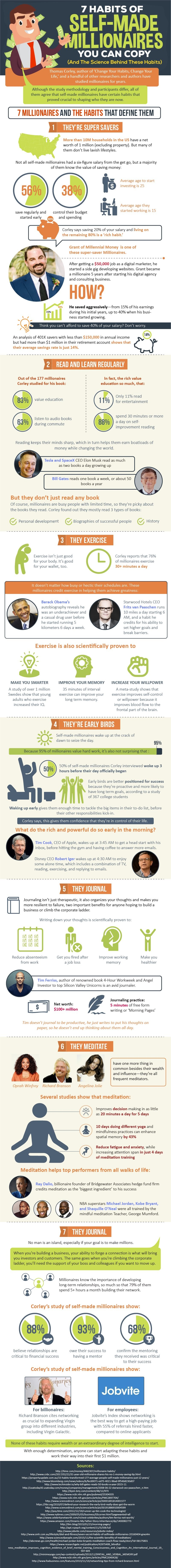 7 Habits Of Self-Made Millionaires You Can Copy (And The Science Behind These Habits) - #infographic
