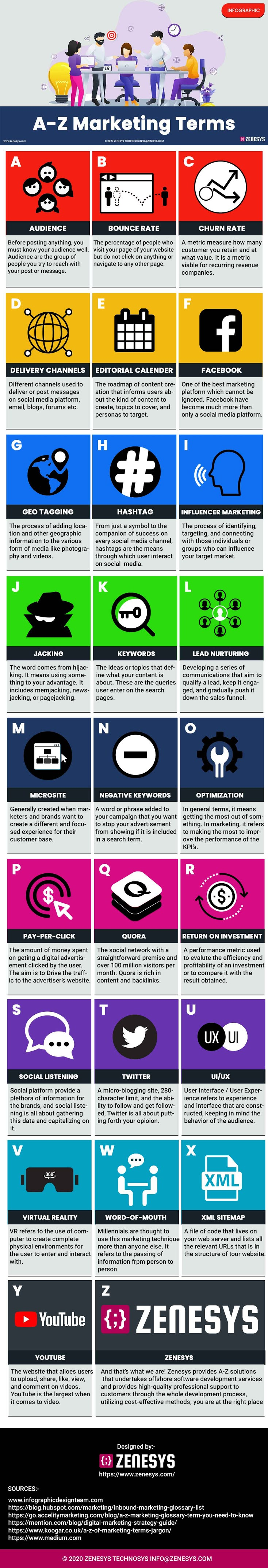 A-Z Marketing Terms #infographic #Business #Digital Marketing #Marketing