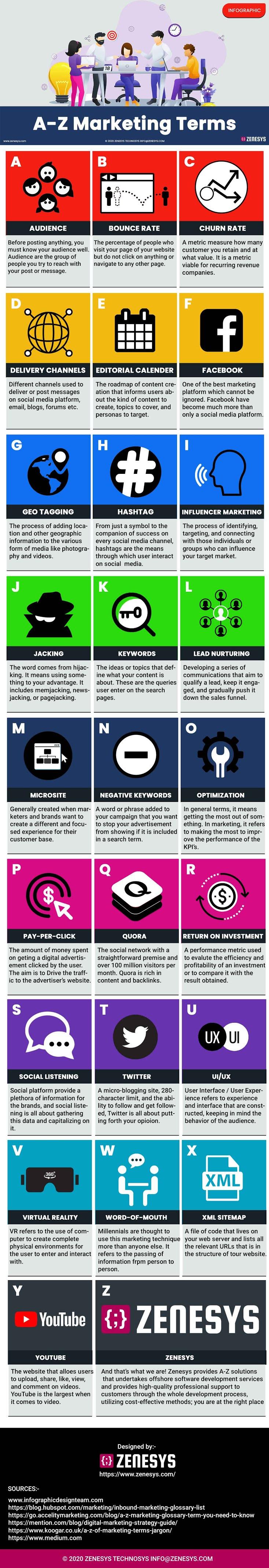 A-Z Marketing Terms