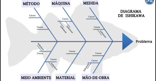 basio diagrama de pesca do 4m diagrama de pesca do