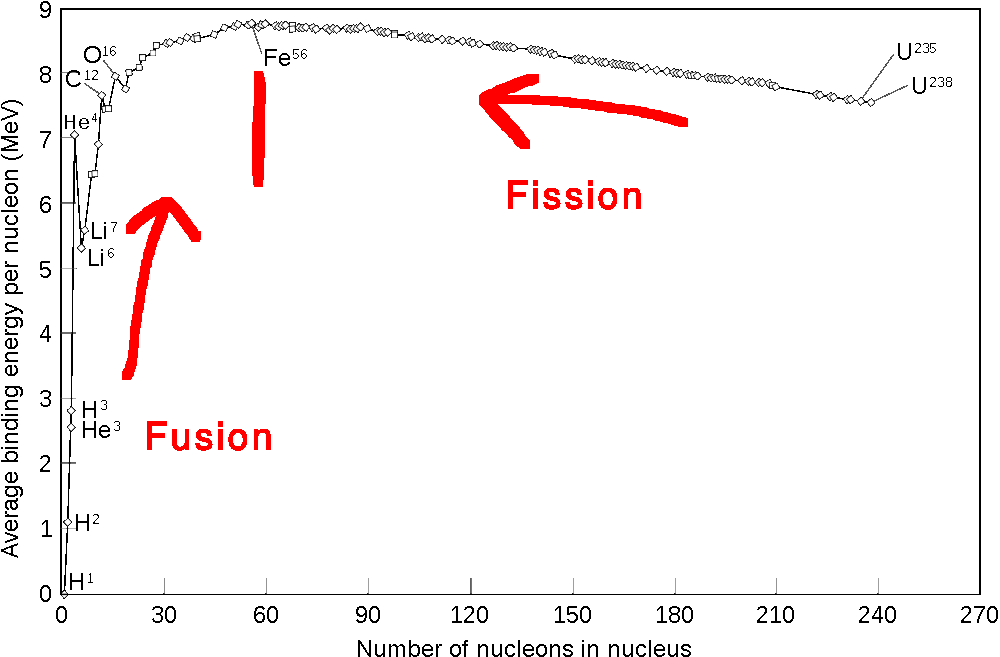 The Aggle Detector: Fission and Fusion