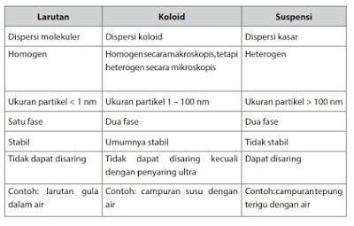Perbedaan larutan, koloid dan suspensi