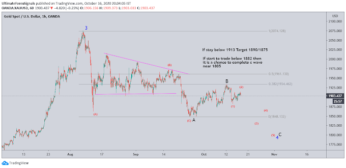 Gold elliott wave 16th Oct
