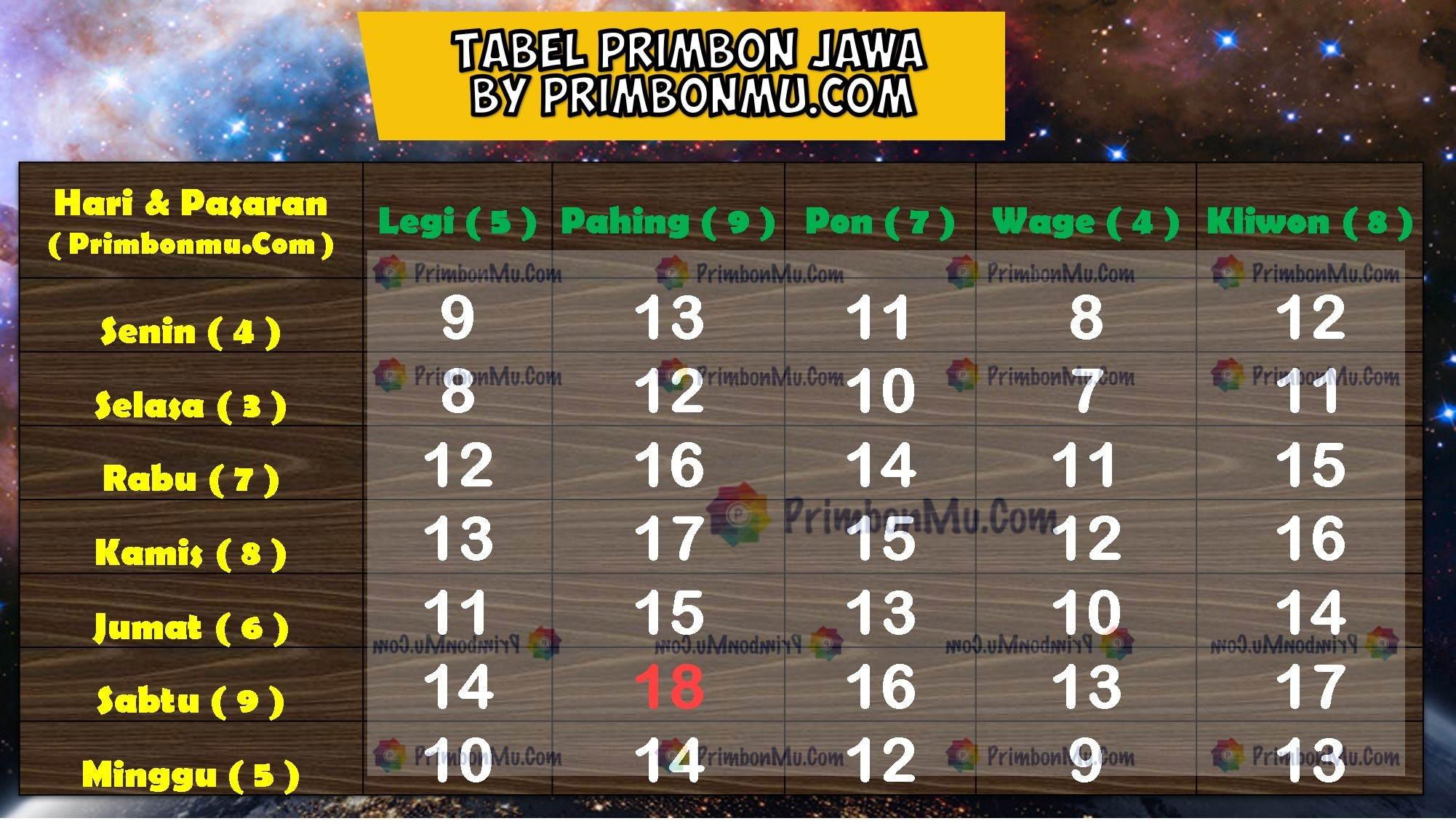 Tabel Jumlah Neptu Primbon Jawa dan hari pasaran