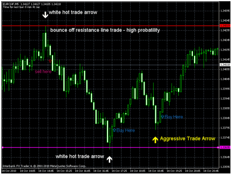 Forex 30 pips strategy