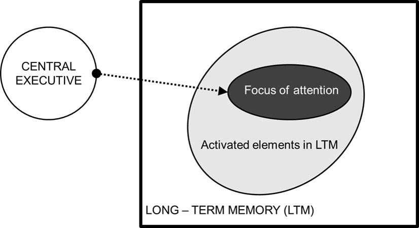 Increasing Intelligence Intelligence Working Memory