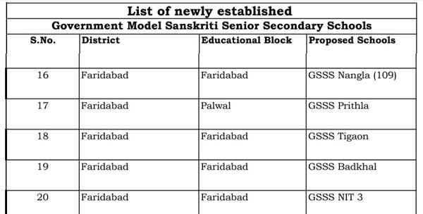 list-of-model-sanskriti-senior-secondary-school-in-faridabad-haryana
