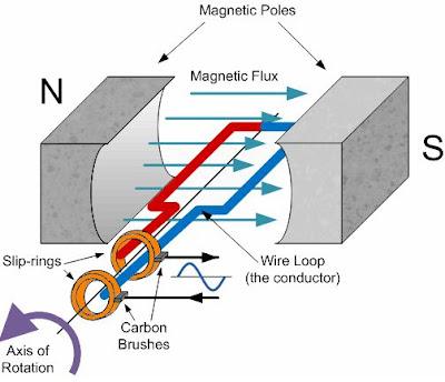 Image Result For Konstruksi Generator Ac