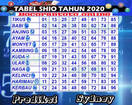 Prediksi Togel Sydney 4 Juni 2020