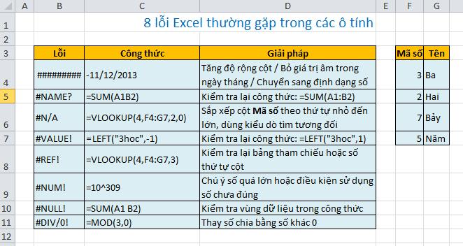 7 lỗi Excel thường gặp nhất  khi dùng eXccel