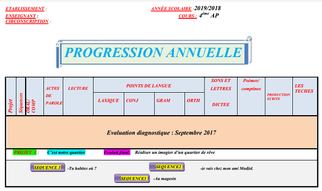 PROGRESSION ANNUELLE 4AP 2019/2020 PDF