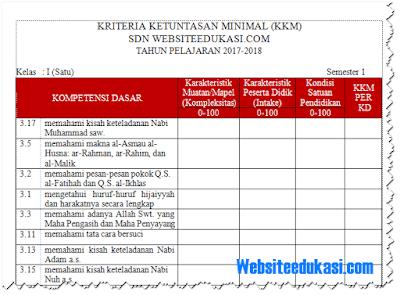KKM PAI Kelas 1 2 3 4 5 6 SD/MI Kurikulum 2013 Revisi 2018