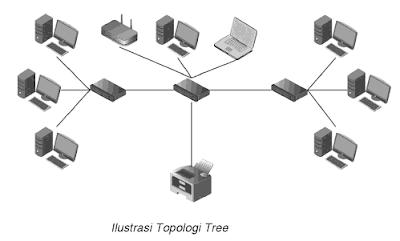 ilustrasi gambar topologi tree